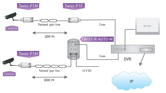 TWIST-P1 series transceiver